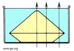 Paso de luz sin refracción a través de una gema sumergida en un líquido con índice de refracción cercano.
