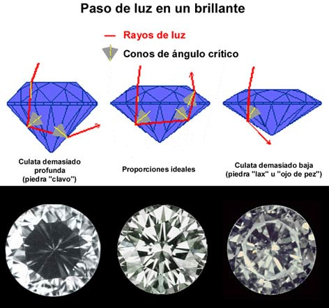 Pérdida de brillo en diamantes con proporciones defectuosas.